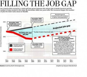 Herald Sun Jobs Gap